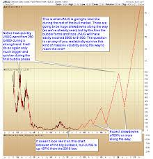 Jnug Stock Quote Amazing Today's Chart of the Day JNUG Kitco News