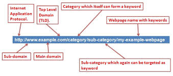 SEO Friendly URL Structure – Mystery Resolved - KVR Web Tech Pvt Ltd