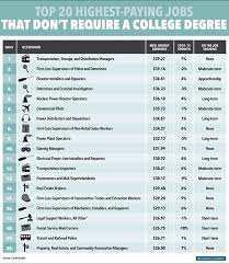 What Is The Highest College Degree Santhoshtechpro Blogspot In The 20 Highest Paying Jobs That