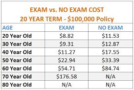 No Medical Exam Life Insurance Quotes Enchanting No Exam Life Insurance Quotes Online Enchanting Download Term Life