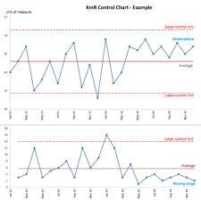 Xmr Chart Formula The Math Behind The Process Behavior Chart Michel Baudins