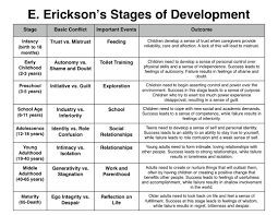 Erik Ericksons Stages Of Development Chart Download