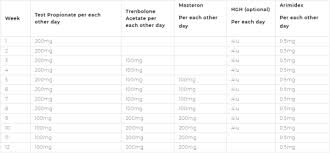 Steroid Cycle Chart Testosterone Propionate Tumblr