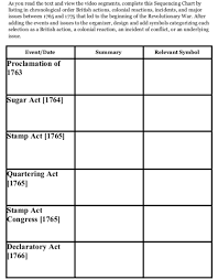 British Actions And Colonial Reactions Chart 8th Grade U S History 10 30 11 1_s5 Tensions Mounting