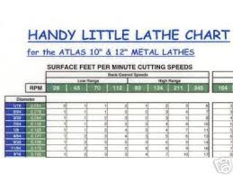 Theory Of Metal Cutting Cutting Speed Chart Milling Pdf