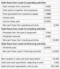 Cash Flows From Operating Activities The Statement Of Cash Flows Boundless Accounting