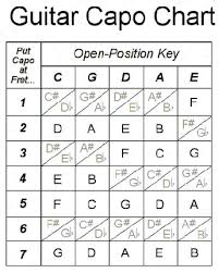 Guitar Capo Chart Charlotte Friress Yyh Image Results