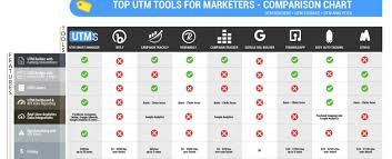 Best Utm Builder And Utm Performance Trackers Tools Of 2019