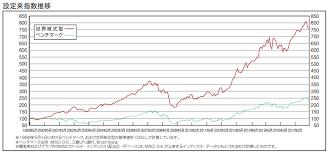 ソニー 生命 世界 株式