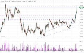 Gold Prices Charge Multi Year Highs Ignore Contrarian