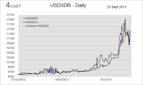 Forex Analysis Indonesia Flows Usd Idr Downside Fading