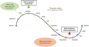 Where Are We Now In The Investor Cycle Gold Eagle