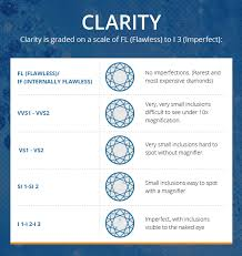 Wedding Ring Clarity Chart Diamond Clarity Chart The Brilliance Com Blog