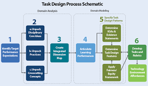 What Is Integrated Design Process Design Process Next Generation Science Assessment