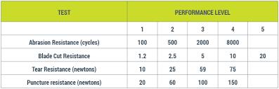 Cut Resistant Glove Rating Chart Australia Www