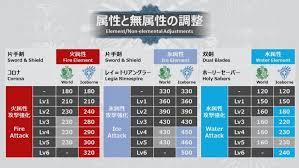 Monster Hunter World Iceborne Guide All Balance Changes