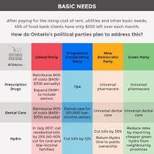 Political Party Platforms Chart