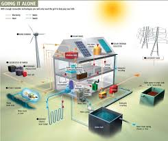 home solar system design. alternative energy production for homes and vehicles. passive solar, wind, biomass, efficient homes, solar panels ovens concentrators. home system design d