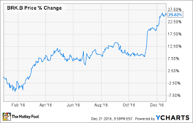 Fruit Of The Loom Stock Chart Berkshire Hathaways Biggest Win In 2016 The Motley Fool