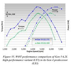 Ls3 Vs Gen V Lt1 Horsepower And Torque Graphs Ls1tech