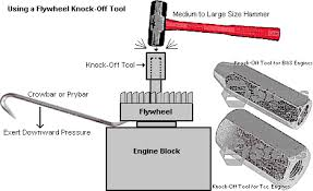 important information about small engine flywheels M12 Wiring Diagram For Kohler Command M12 Wiring Diagram For Kohler Command #46 15Hp Kohler Command Wiring-Diagram