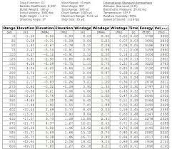 Rifle Trajectory Chart Mule Deer Cartridge Showdown 270 Win Vs 7mm Rem Mag Vs