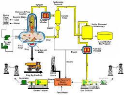Coal Grade Chart Flow Chart Of Coal Processing Plant