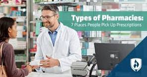Image result for Types of pharmacy