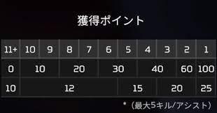 Apex ランク マッチ