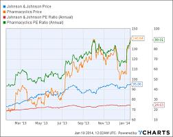 Big Charts Historical Stock Quotes