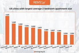 US Cities With Largest Average 2 Bedroom Apartment Size