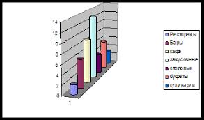 Курсовая работа Исследование рынка общественного питания  Количество предприятий общественного питания