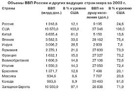 Экономика России Место России в мировой экономике Экономика России