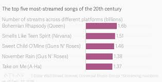 Rhapsody Charts Queens Bohemian Rhapsody Most Streamed Classic Rock Song
