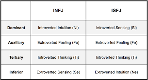 Infj Or Isfj Whats The Difference I Speak People