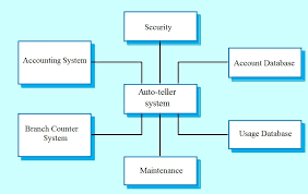system context diagram software smartdraw diagrams 6 2 using context diagrams doenting software architectures system context diagram