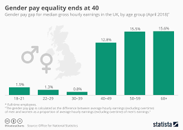 Pay Gap Chart Chart Gender Pay Equality Ends At 40 Statista