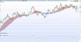 Us Dollar Basket Chart Us Dollar Usd Has Room To Rally Further Ahead Of Us