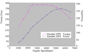 mazdaspeed 6 torque power curve mazda 6 forums mazda 6 forum click image for larger version msp6 pt gif views 3515 size 9 2