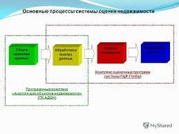 Презентация на тему pcrgroup ru Основные процессы системы  2 Основные процессы системы оценки недвижимости