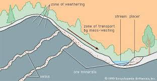 Placer Deposit Geology Britannica Com