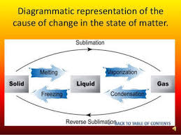 Explain The Diagram Of Interconversion Of The Three States