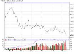 2030 coffee (ice futures) tfc commodity charts. Commodity Trading Trends Coffee Futures Continue Their Slide Commodity Hq