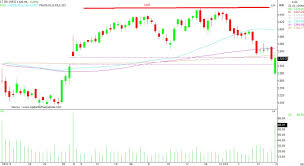 Lt Technical Chart Chart Check Whats Next For L T And Sun Pharma As Per