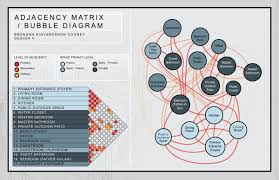 How To Make Adjacency Matrix Interior Design Adjacency Diagram Google Search Bubble Diagram