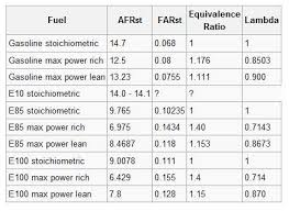 E85 Afr Chart Converting To E85 Running Bs3 Efi Questions Efi Tuning