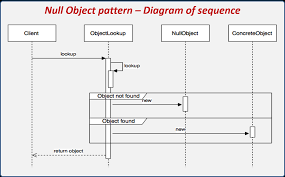 Null Object Pattern Custom Introduction To Design Patterns