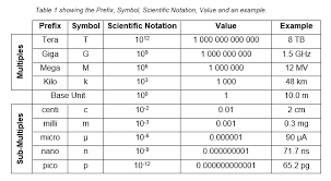Scientific Notation Chart 11 Expository Scientific Notation Prefixes Chart