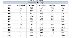 Crossfit Total Chart Crossfit Success Monday Wod 233 Crossfit Total