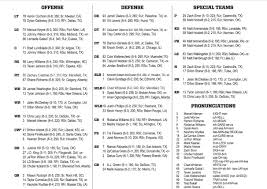 Some Thoughts On Oklahoma States Depth Chart For Tulsa